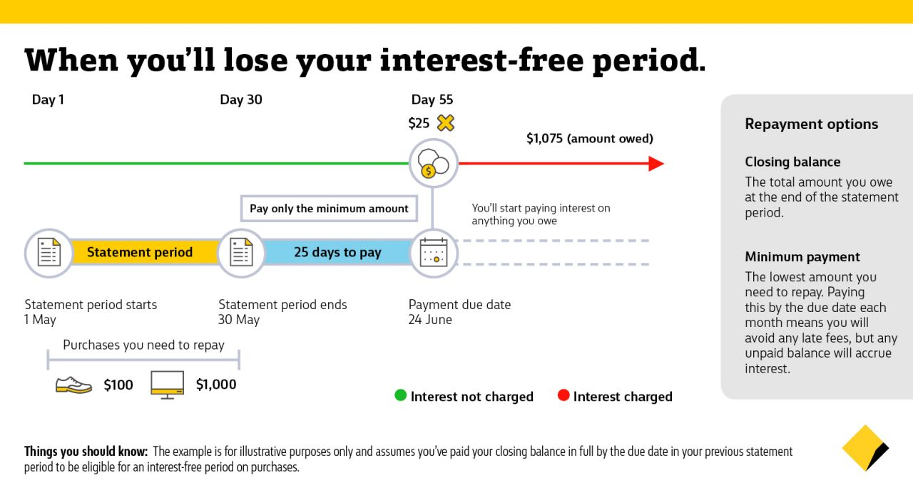 Graph of how to keep your interest-free period