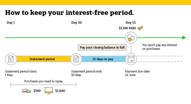 graph on how to keep your interest-free period