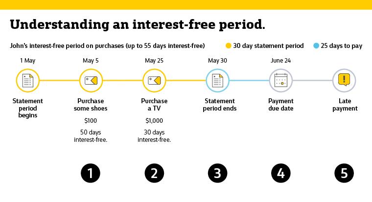 Credit card interest free period