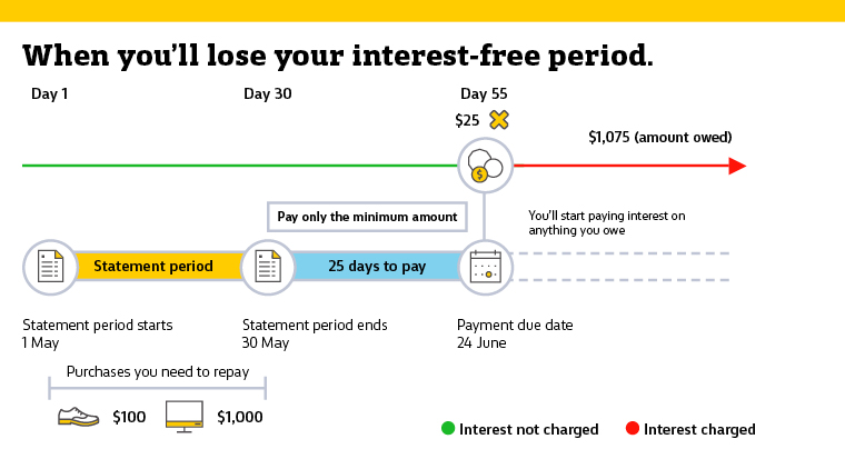 losing your interest-free period graph