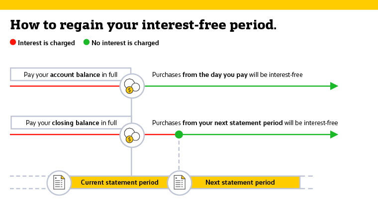 How to regain your interest-free period graph