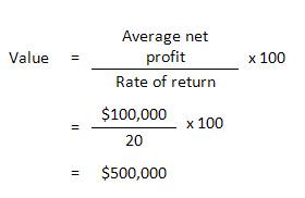 Stock market returns average 10%