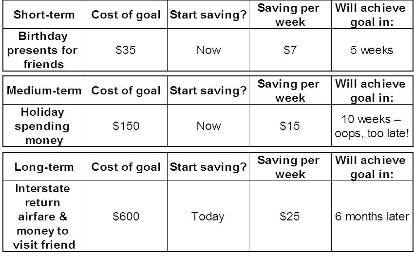 How To Set Long And Short Term Savings Goals With Your Kids