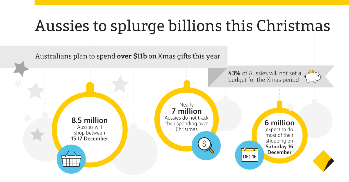 Christmas Spending.Aussies Splurge 11b On Christmas Shopping