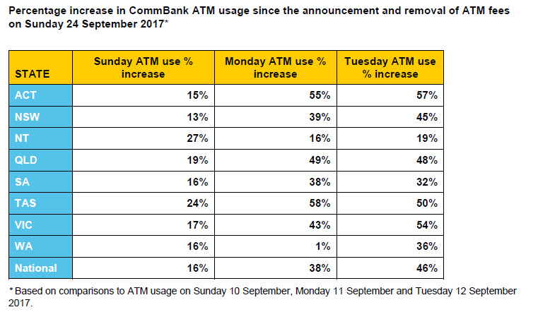 how to use commbank atm