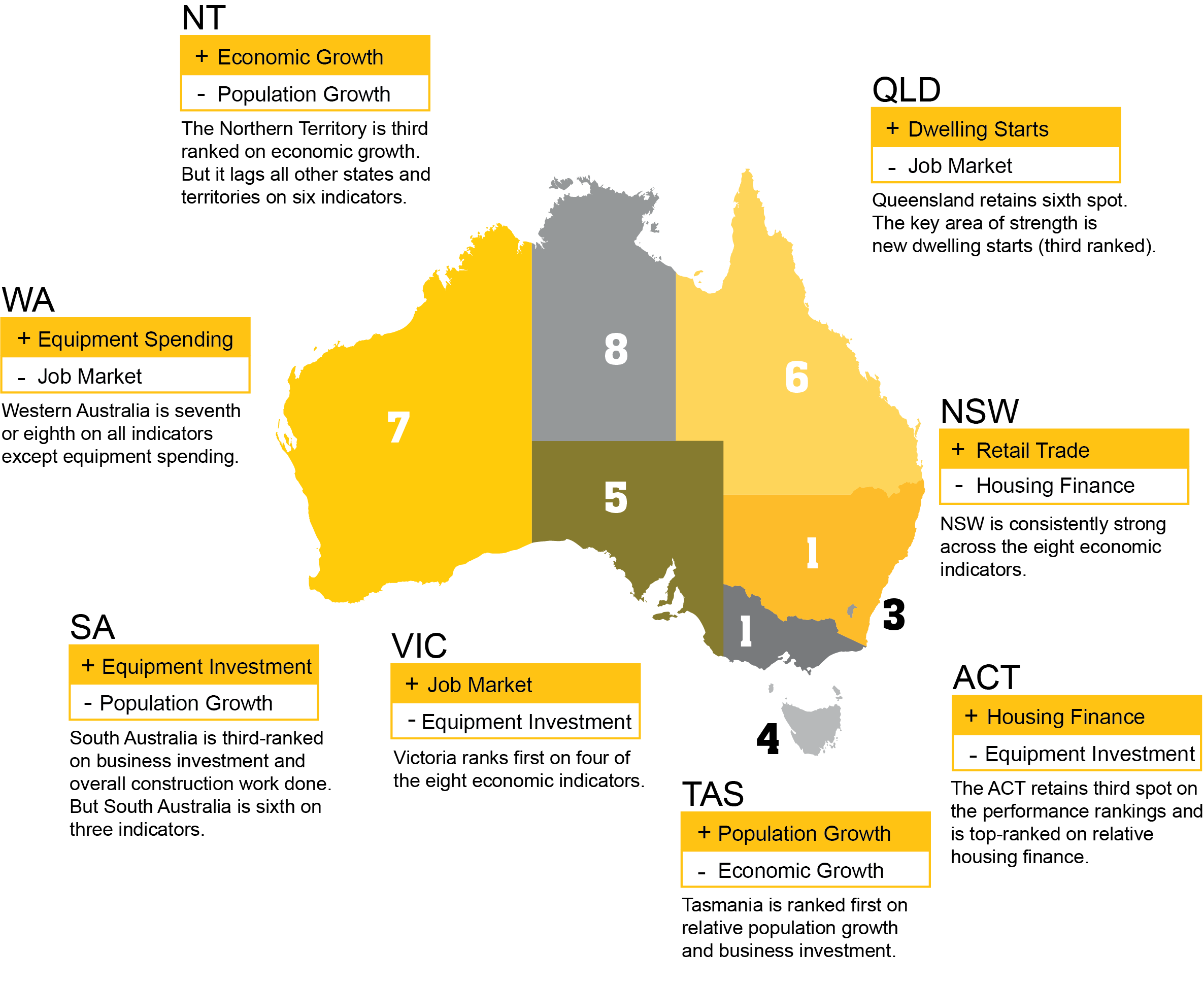 Victoria and New South Wales secure equal top spot: CommSec
