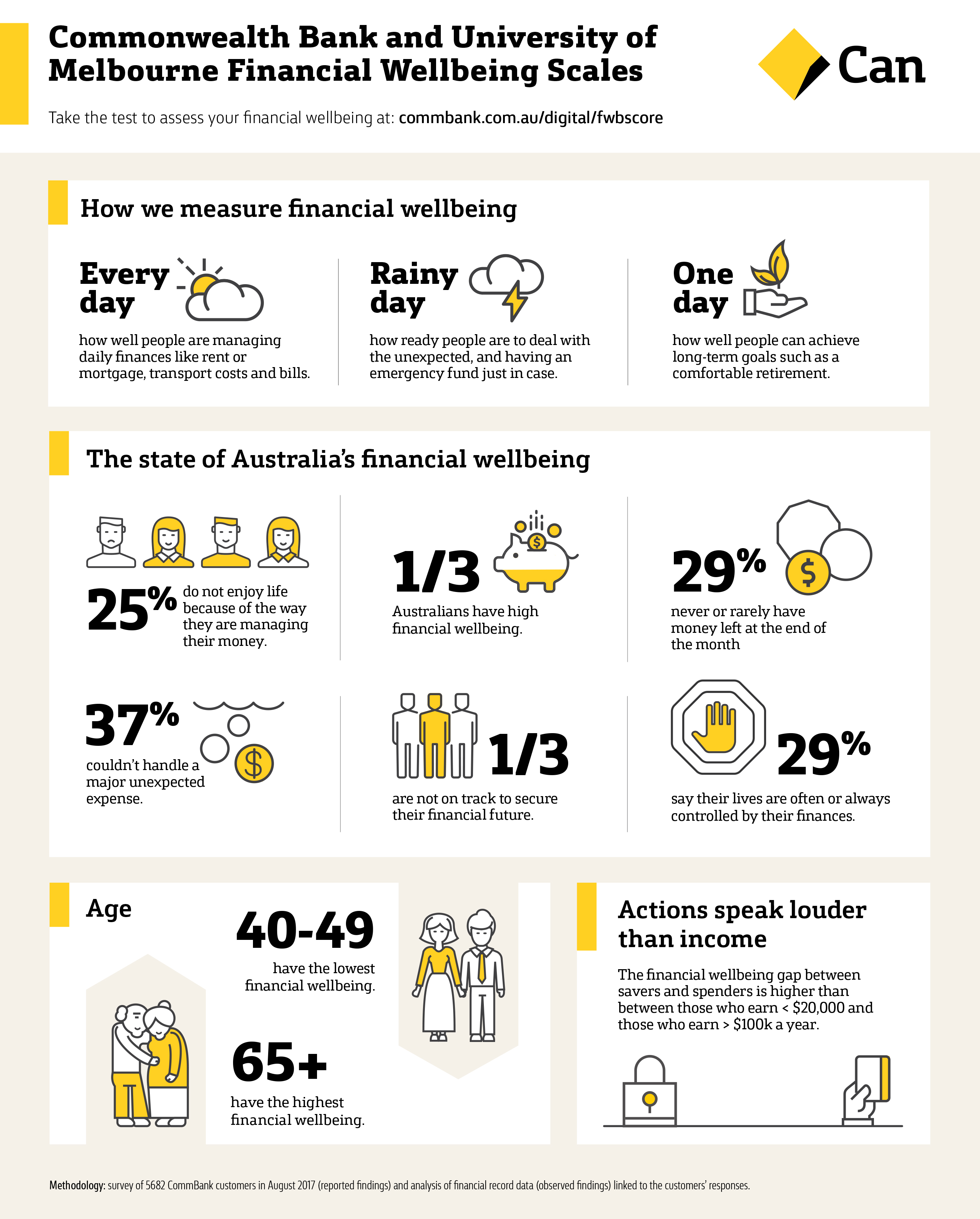Financial wellbeing scales