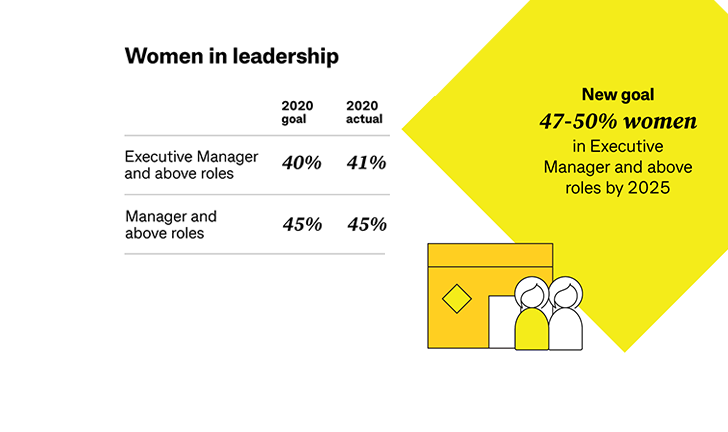 Image showing goals and actual percentage of gender equality in excecutive roles. Goals of 2020 have been met.