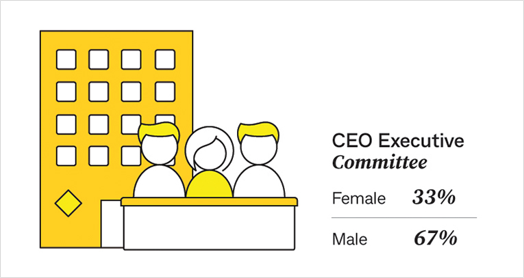 CEO Executive Committee: female 33% / male 67%