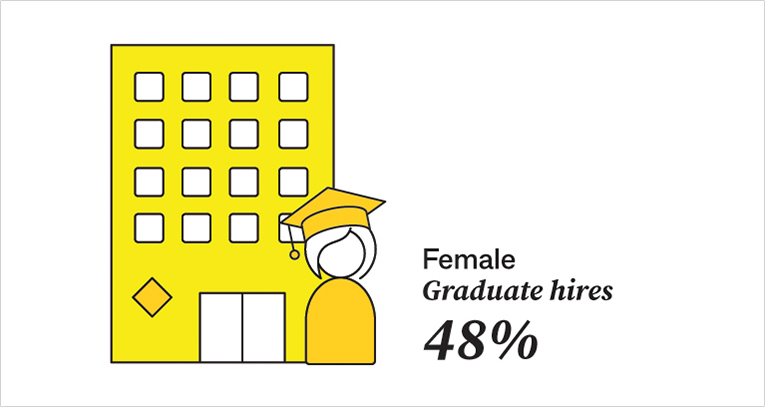 Female Graduate hires: 48%