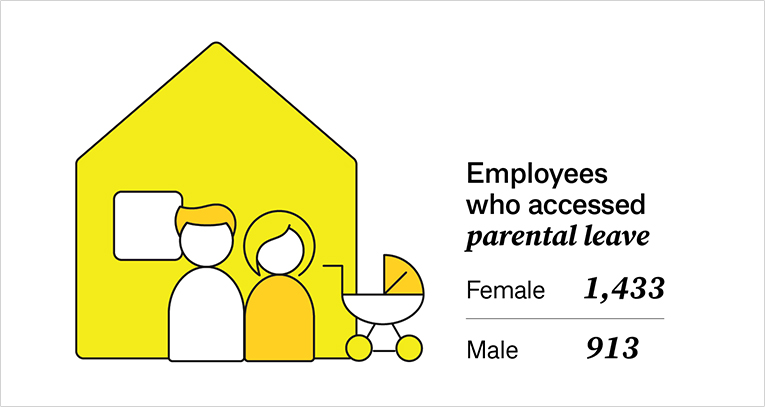 Employees who accessed parental leave: female 1,433 / male 913