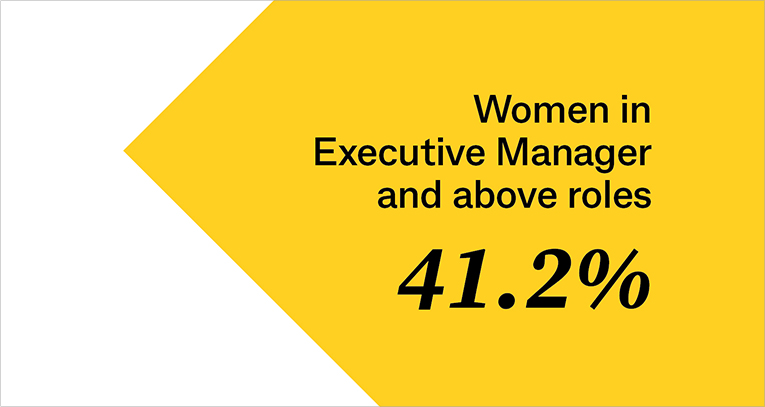 Women in Executive Manager and above roles: 41.2%