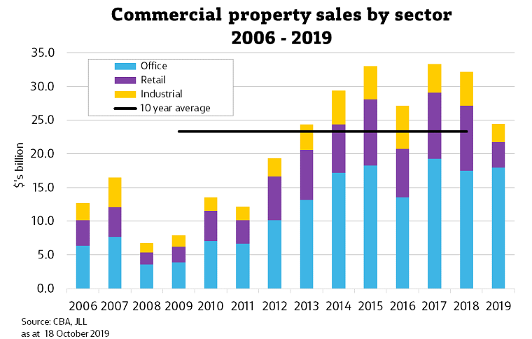 Commercial property sales by sector 2006 - 2019