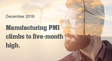 Manufacturing PMI climbs to five-month high.