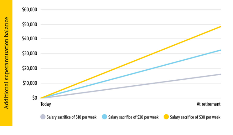 Graph showing additional superannuation balance. Salary sacrifice of $10 per week shows $15k+ at retirement. Salary sacrifice of $20 per week shows $30k+ at retirement. Salary sacrifice of $30 per week shows $45k+ at retirement.