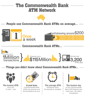 Commbank ATM infographic