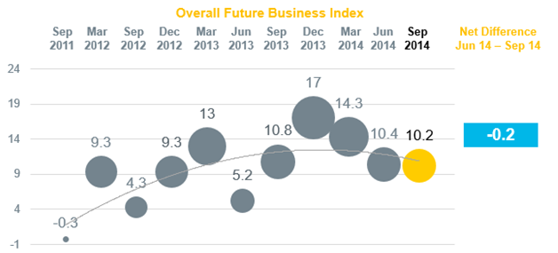 Future Business Index chart