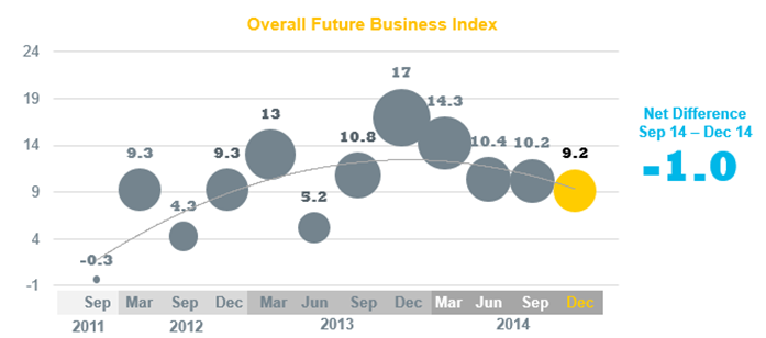 Future Business Index