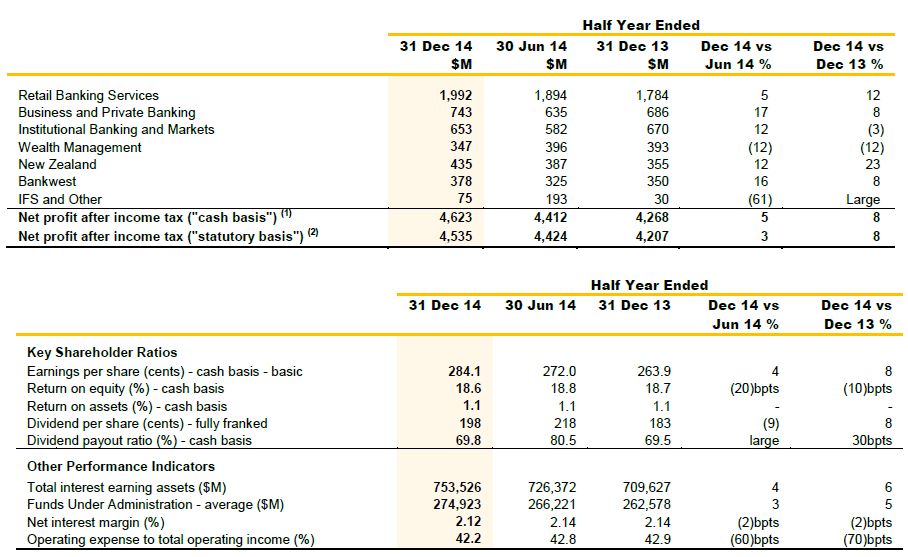 Chart of 2015 half year results