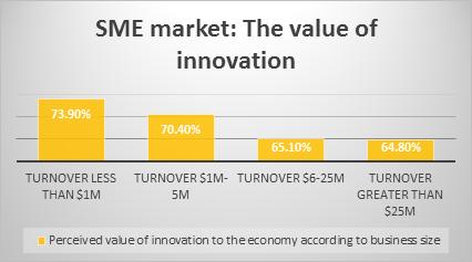 SME Market: The value of innovation