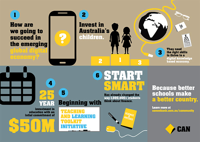 Commonwealth Bank community investment infographic