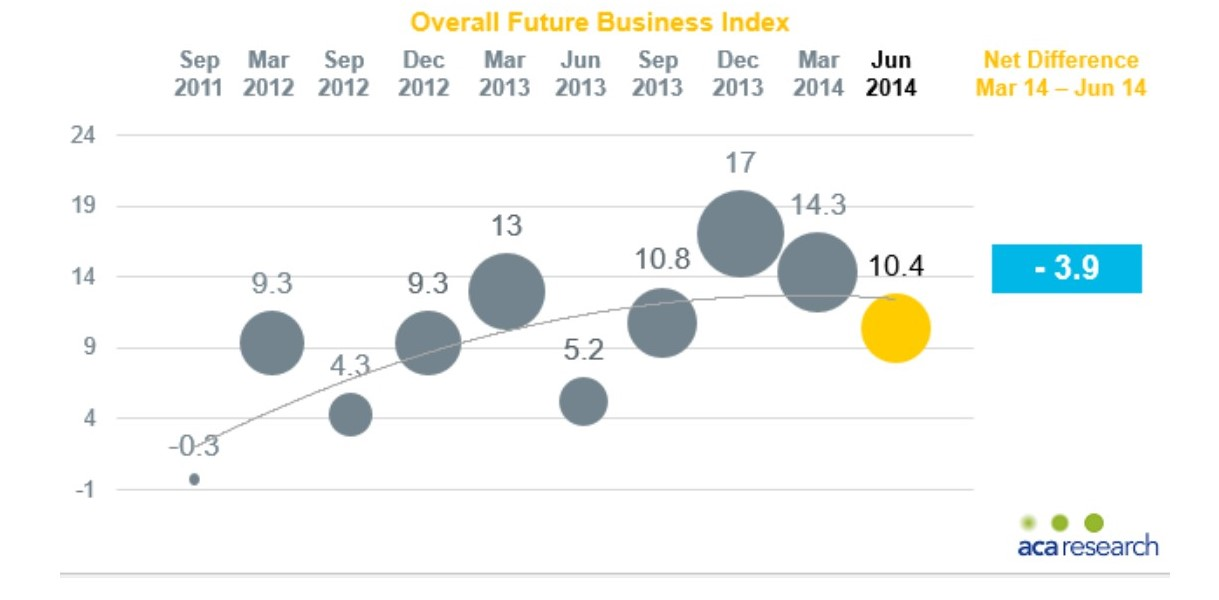 Chart showing Overall Future Business Index