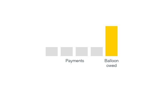 With balloon payments