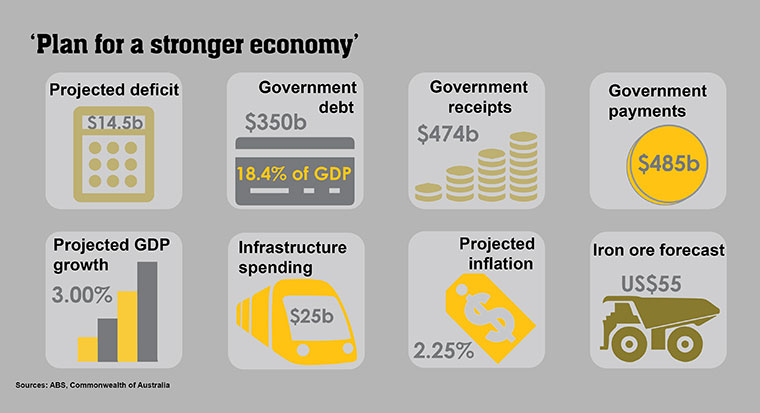 CommSec federal budget infographic