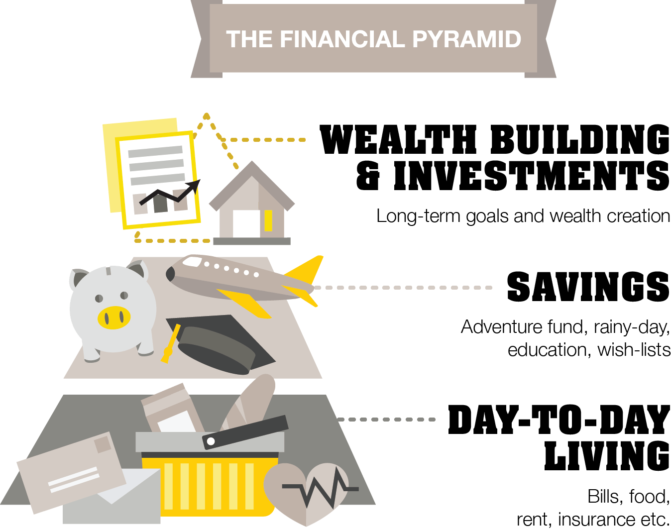 Infographic showing a pyramid. At the base of the pyramid is DAY-TO-DAY LIVING - Bills and food, rent, insurance etc. On top of this tapering in is SAVINGS Adventure fund, rainy-day, education, wish-list. On top of this, tapering again and indicating a smaller allocation is WEALTH BUILDING & INVESTMENTS - Long-term goals and wealth creation.
