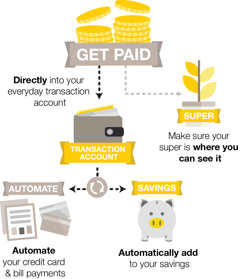 Infographic showing money flow starting with getting paid directly into your everyday and super accounts, then automation helping facilitate the flow to savings account and bill payments.