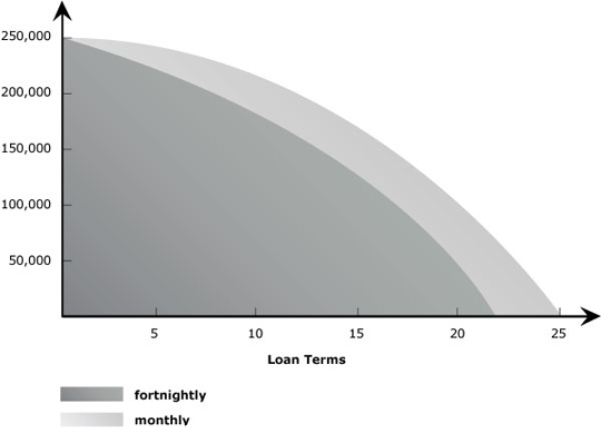 Jill's home loan graph