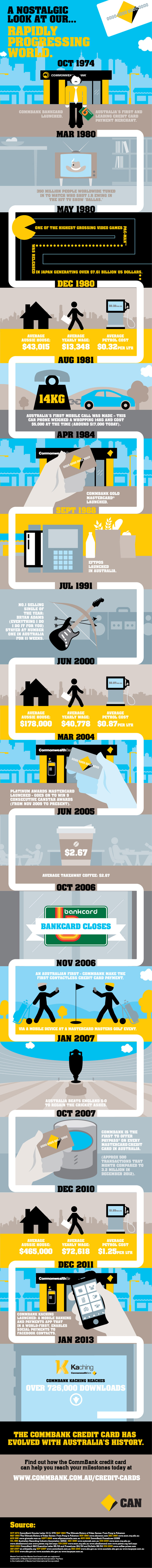 Credit card history - Commonwealth Bank
